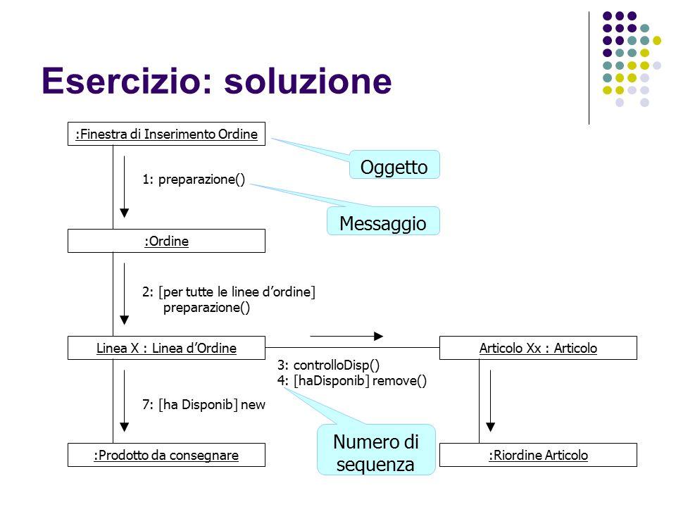 Esercizio: soluzione Oggetto Messaggio Numero di sequenza :Finestra di Inserimento Ordine :Ordine Linea X : Linea d'Ordine :Prodotto da consegnare Art