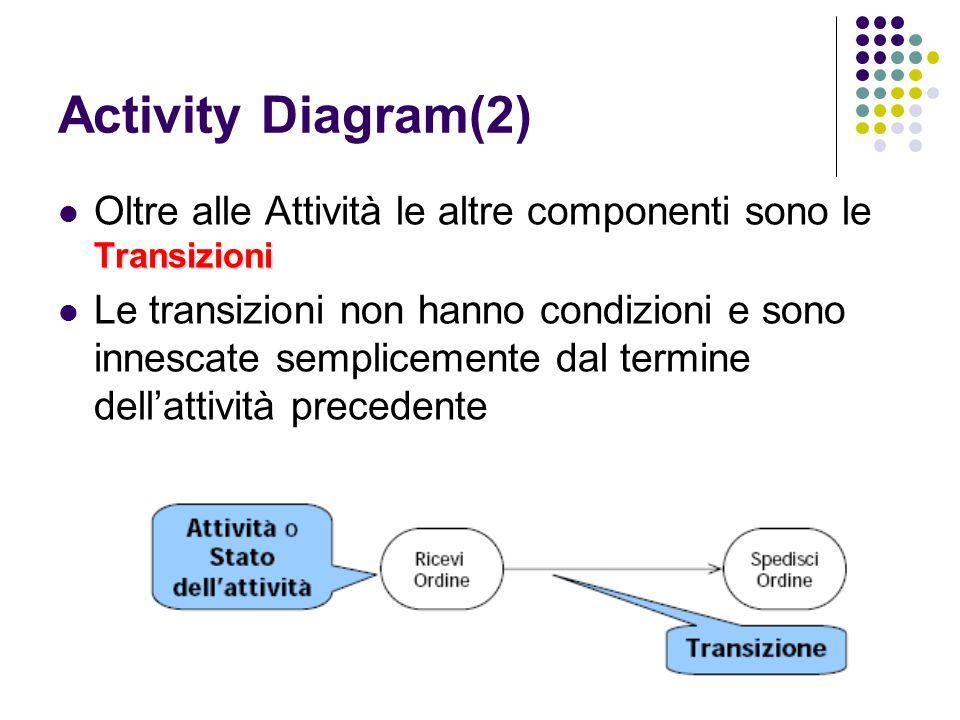 Activity Diagram(2) Transizioni Oltre alle Attività le altre componenti sono le Transizioni Le transizioni non hanno condizioni e sono innescate sempl
