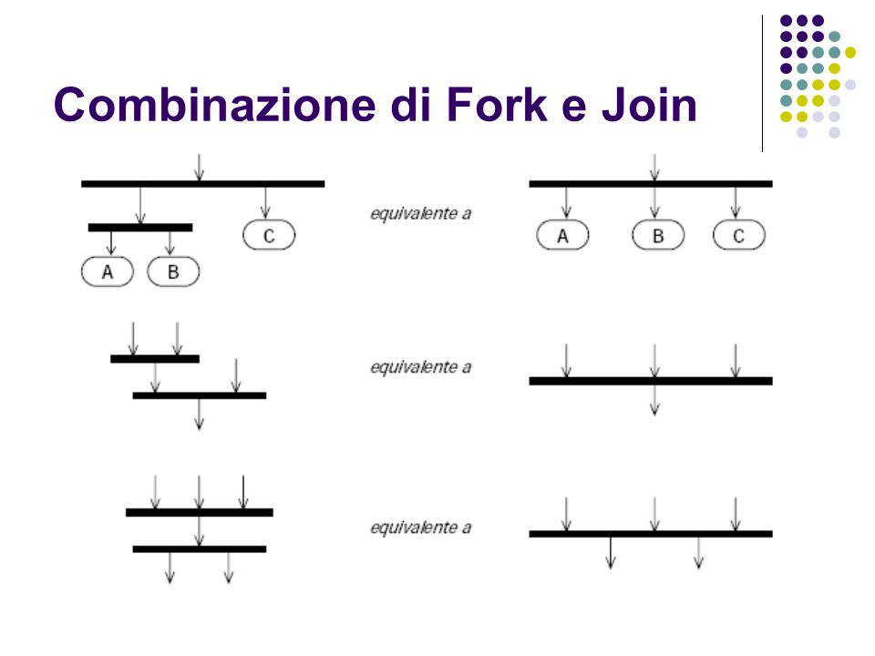 Combinazione di Fork e Join