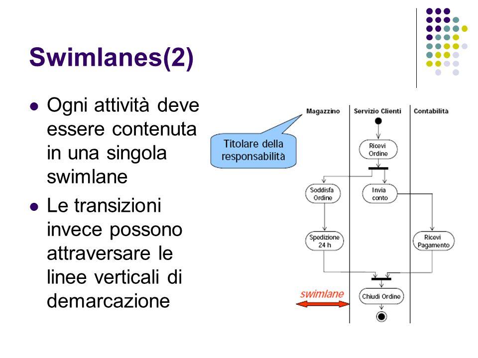 Swimlanes(2) Ogni attività deve essere contenuta in una singola swimlane Le transizioni invece possono attraversare le linee verticali di demarcazione