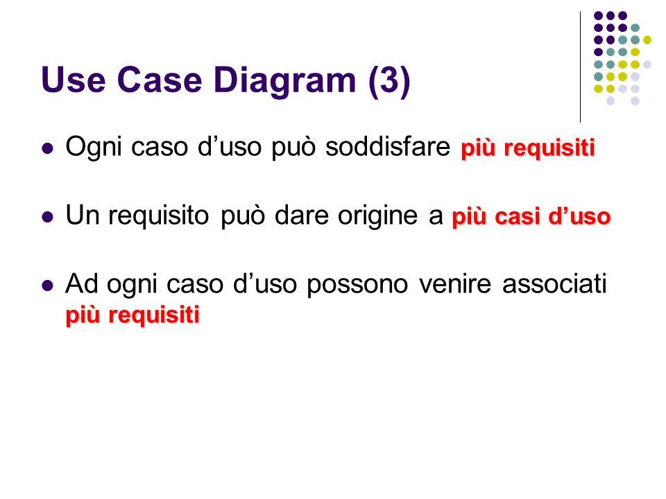 Use Case Diagram (4) I casi d'uso servono a: chiarire i requisiti del committente in termini comprensibili trovare aspetti comuni (riuso) individuare gli attori del sistema individuare gli eventi a cui il sistema deve rispondere