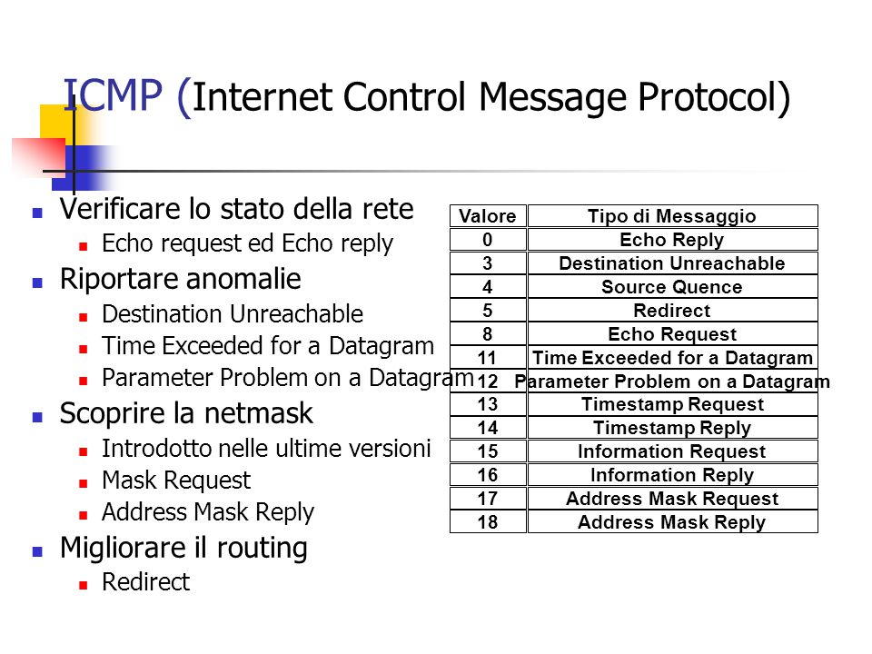 ICMP ( Internet Control Message Protocol) Verificare lo stato della rete Echo request ed Echo reply Riportare anomalie Destination Unreachable Time Exceeded for a Datagram Parameter Problem on a Datagram Scoprire la netmask Introdotto nelle ultime versioni Mask Request Address Mask Reply Migliorare il routing Redirect ValoreTipo di Messaggio 0Echo Reply 3Destination Unreachable 4Source Quence 5Redirect 8Echo Request 11Time Exceeded for a Datagram 12Parameter Problem on a Datagram 13Timestamp Request 14Timestamp Reply 15Information Request 16Information Reply 17Address Mask Request 18Address Mask Reply