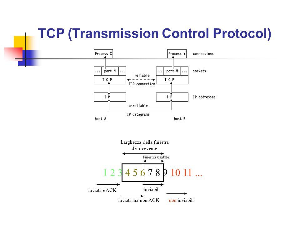 1 2 3 4 5 6 7 8 9 10 11... inviati e ACK inviati ma non ACK inviabili non inviabili Larghezza della finestra del ricevente Finestra usabile TCP (Trans