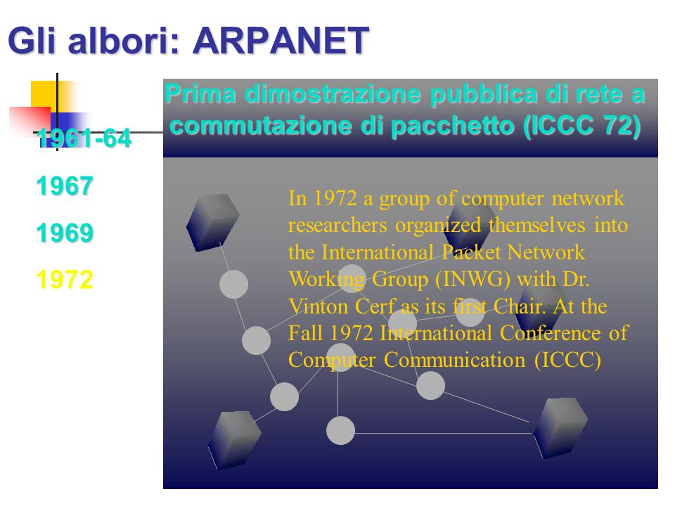 Gli albori: ARPANET 1961-6419671969 Prima dimostrazione pubblica di rete a commutazione di pacchetto (ICCC 72) 1972 In 1972 a group of computer network researchers organized themselves into the International Packet Network Working Group (INWG) with Dr.