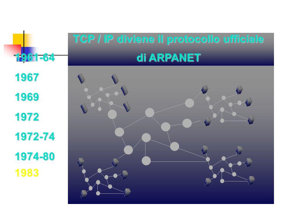 1961-641967196919721972-741974-80 TCP / IP diviene il protocollo ufficiale di ARPANET 1983