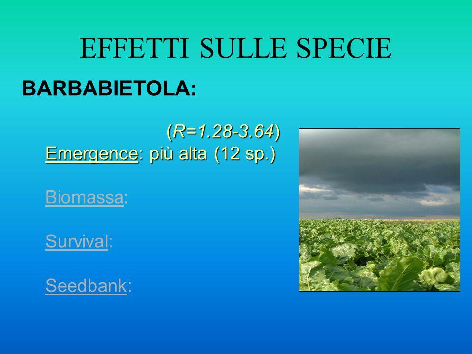 EFFETTI SULLE SPECIE BARBABIETOLA: (R=1.28-3.64) (R=1.28-3.64) Emergence: più alta (12 sp.) Biomassa: Survival: Seedbank: