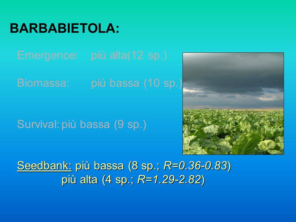 BARBABIETOLA: Emergence:più alta(12 sp.) Biomassa:più bassa (10 sp.) Survival:più bassa (9 sp.) Seedbank: più bassa (8 sp.; R=0.36-0.83) più alta (4 sp.; R=1.29-2.82)