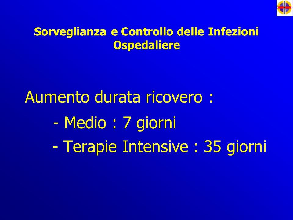 Sorveglianza e Controllo delle Infezioni Ospedaliere Aumento durata ricovero : - Medio : 7 giorni - Terapie Intensive : 35 giorni