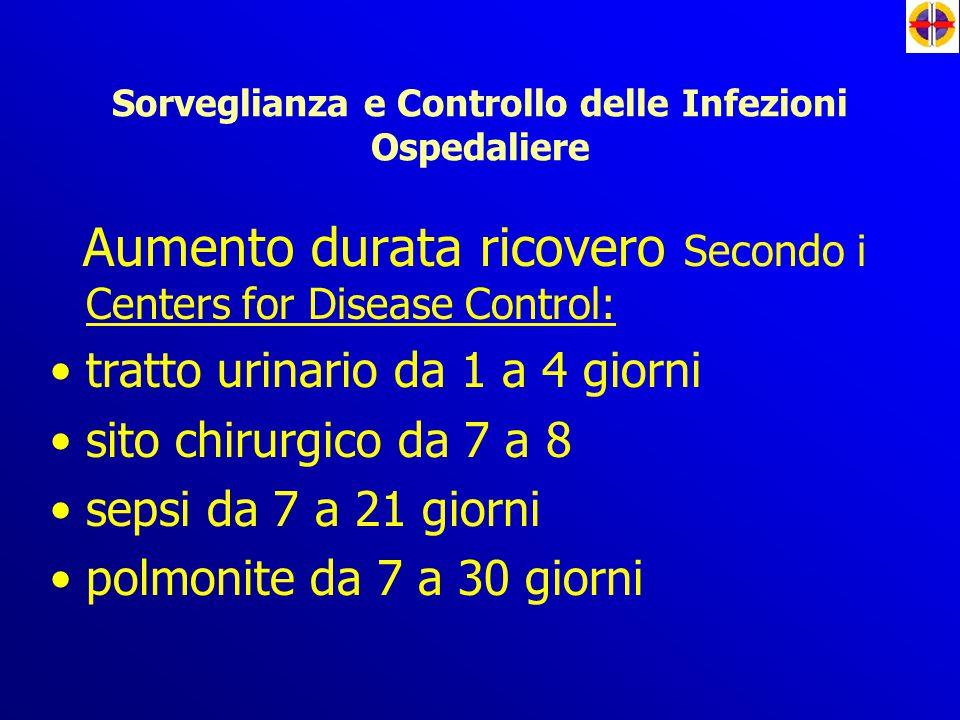 Sorveglianza e Controllo delle Infezioni Ospedaliere Aumento durata ricovero Secondo i Centers for Disease Control: tratto urinario da 1 a 4 giorni si