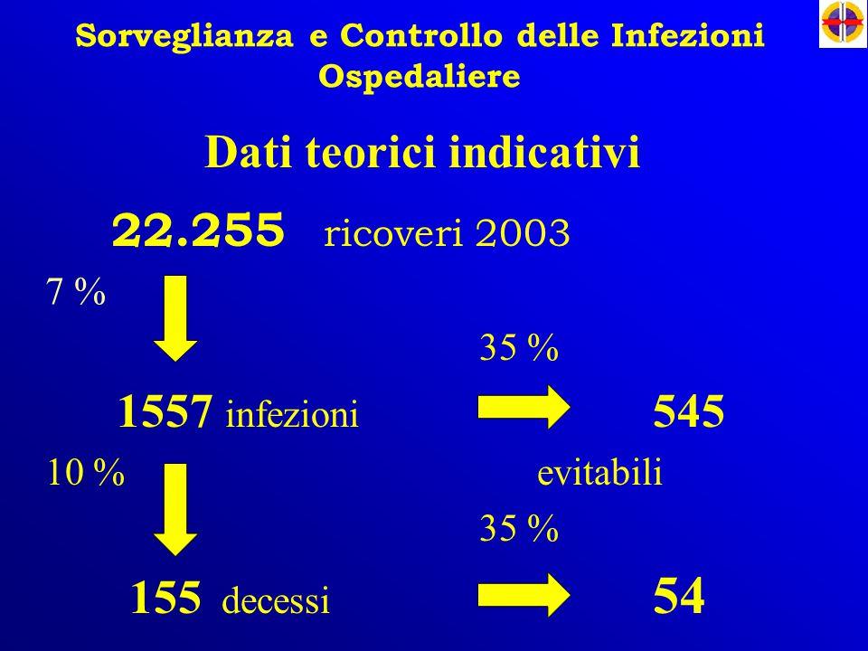 Sorveglianza e Controllo delle Infezioni Ospedaliere 22.255 ricoveri 2003 7 % 35 % 1557 infezioni 545 10 % evitabili 35 % 155 decessi 54 Dati teorici