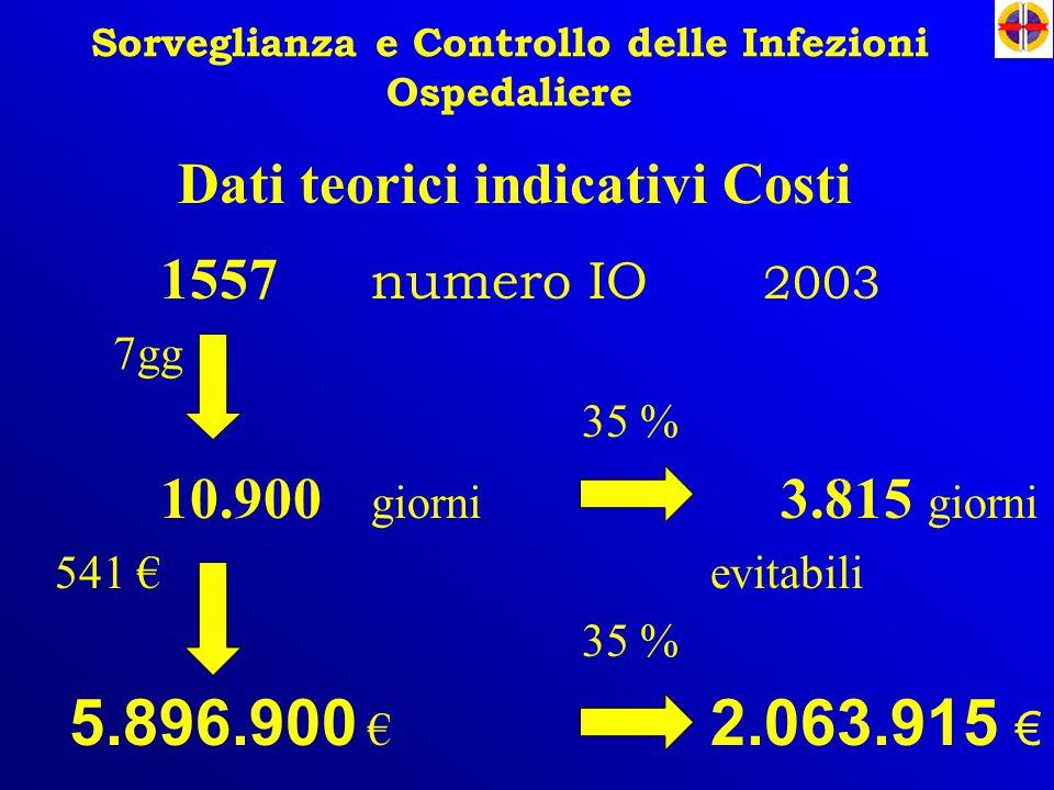 Sorveglianza e Controllo delle Infezioni Ospedaliere 1557 numero IO 2003 7gg 35 % 10.900 giorni 3.815 giorni 541 € evitabili 35 % 5.896.900 € 2.063.91