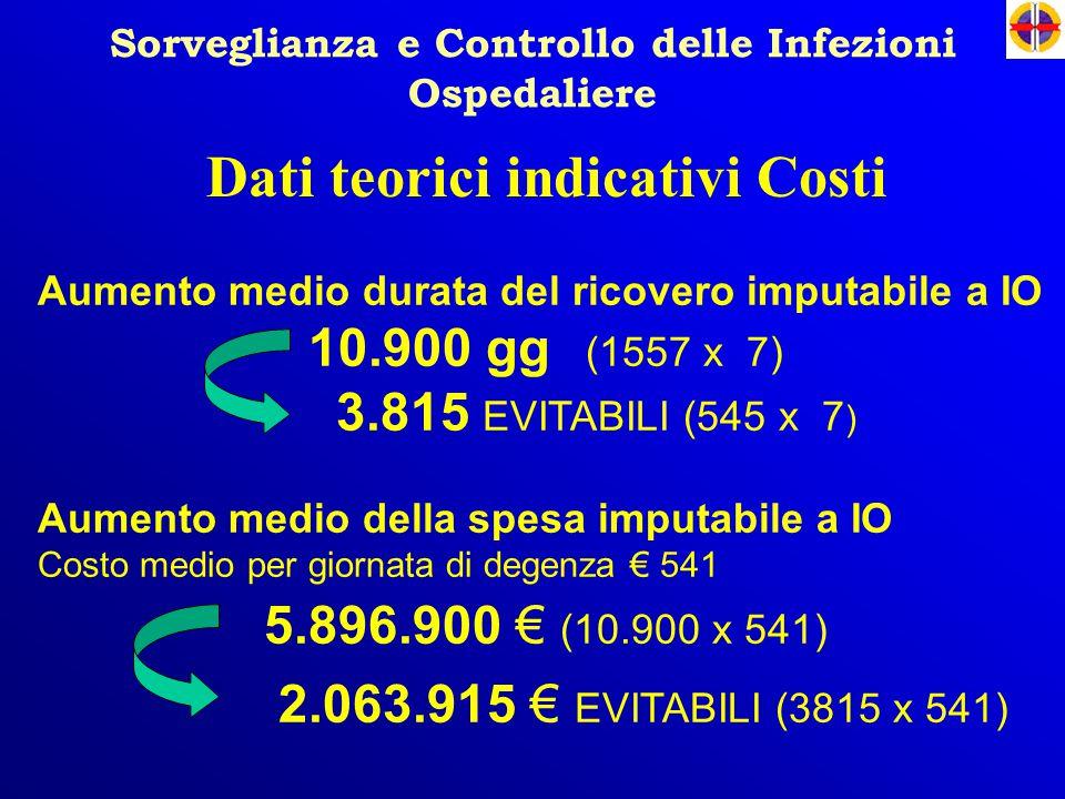 Sorveglianza e Controllo delle Infezioni Ospedaliere Dati teorici indicativi Costi Aumento medio durata del ricovero imputabile a IO 10.900 gg (1557 x