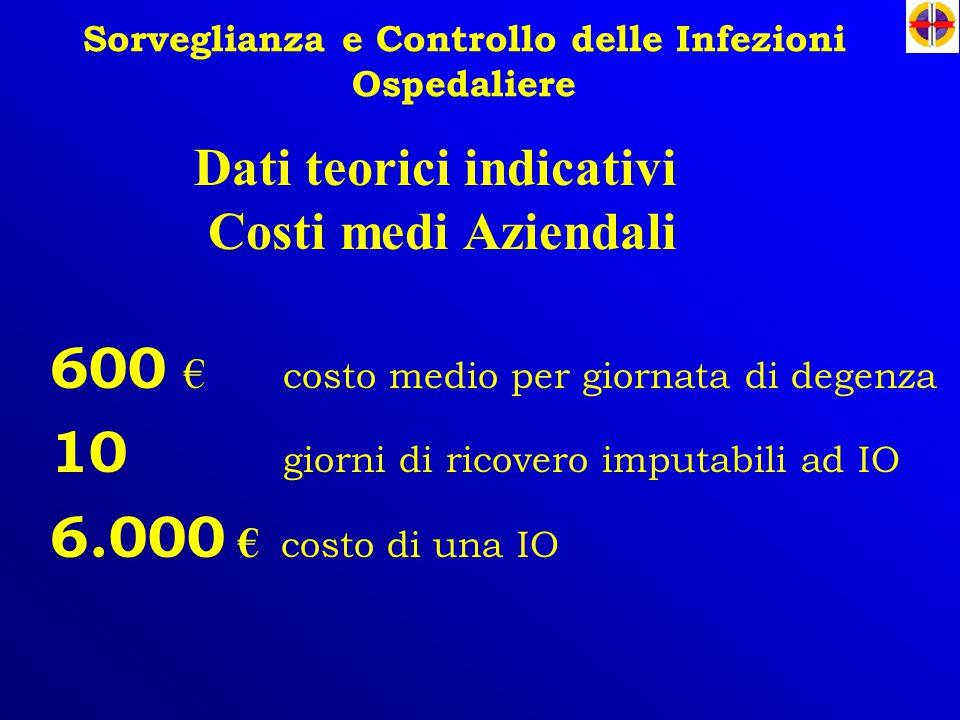 Sorveglianza e Controllo delle Infezioni Ospedaliere 600 € costo medio per giornata di degenza 10 giorni di ricovero imputabili ad IO 6.000 € costo di