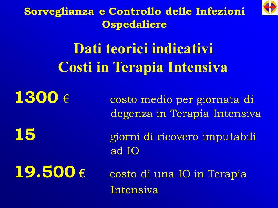 Sorveglianza e Controllo delle Infezioni Ospedaliere 1300 € costo medio per giornata di degenza in Terapia Intensiva 15 giorni di ricovero imputabili