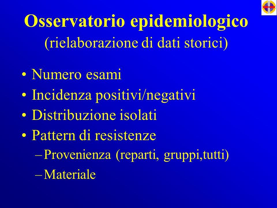 Osservatorio epidemiologico (rielaborazione di dati storici) Numero esami Incidenza positivi/negativi Distribuzione isolati Pattern di resistenze –Pro