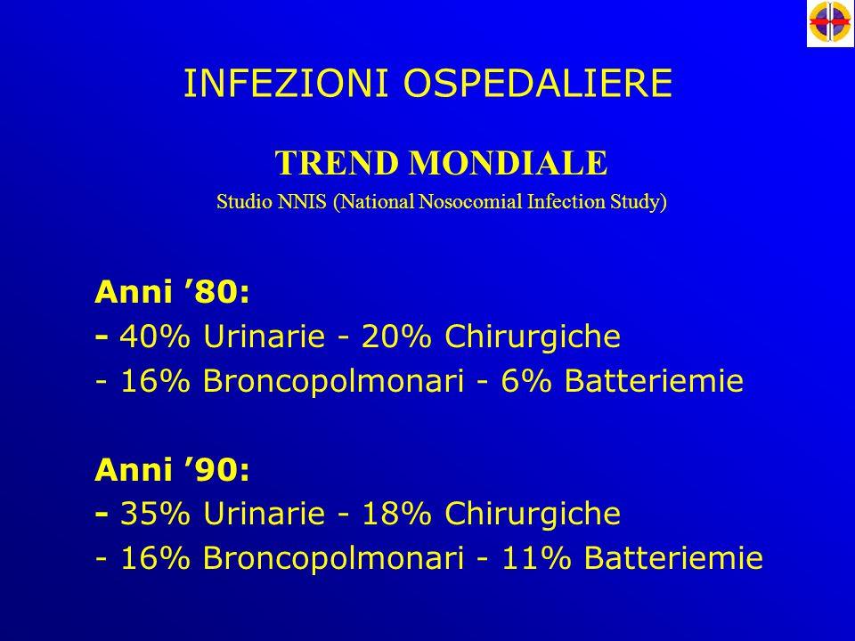 INFEZIONI OSPEDALIERE TREND MONDIALE Studio NNIS (National Nosocomial Infection Study) Anni '80: - 40% Urinarie - 20% Chirurgiche - 16% Broncopolmonar