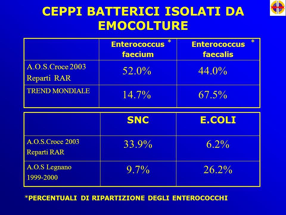 CEPPI BATTERICI ISOLATI DA EMOCOLTURE TREND MONDIALE A.O.S.Croce 2003 Reparti RAR Enterococcus faecalis Enterococcus faecium 26.2%9.7% A.O.S Legnano 1