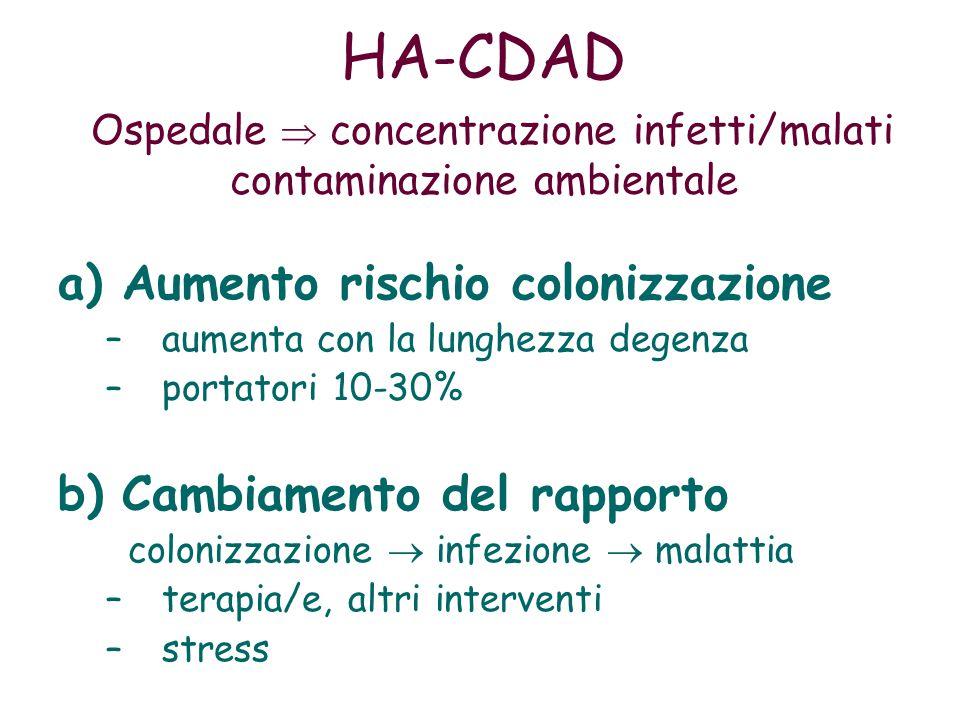 HA-CDAD Ospedale  concentrazione infetti/malati contaminazione ambientale a)Aumento rischio colonizzazione –aumenta con la lunghezza degenza –portatori 10-30% b)Cambiamento del rapporto colonizzazione  infezione  malattia –terapia/e, altri interventi –stress