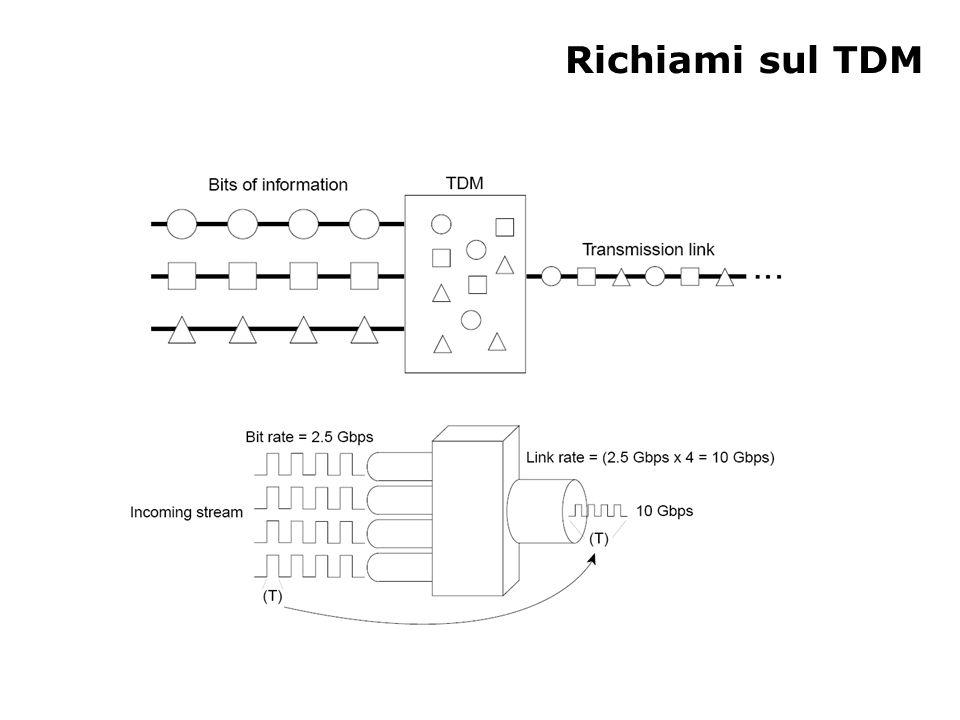 SONET TDM Diversi livelli di optical carrier in base ai segnali da trasmettere che determinano il bit rate di uscita –OC-48: TDM di 48 segnali per un totale di 2,5 Gbps –OC-192: TDM di 192 segnali per un totale di 10 Gbps