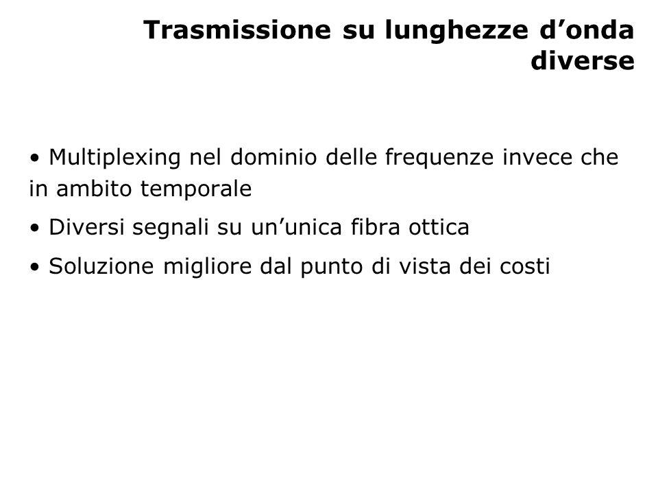 Trasmissione su lunghezze d'onda diverse Multiplexing nel dominio delle frequenze invece che in ambito temporale Diversi segnali su un'unica fibra ottica Soluzione migliore dal punto di vista dei costi