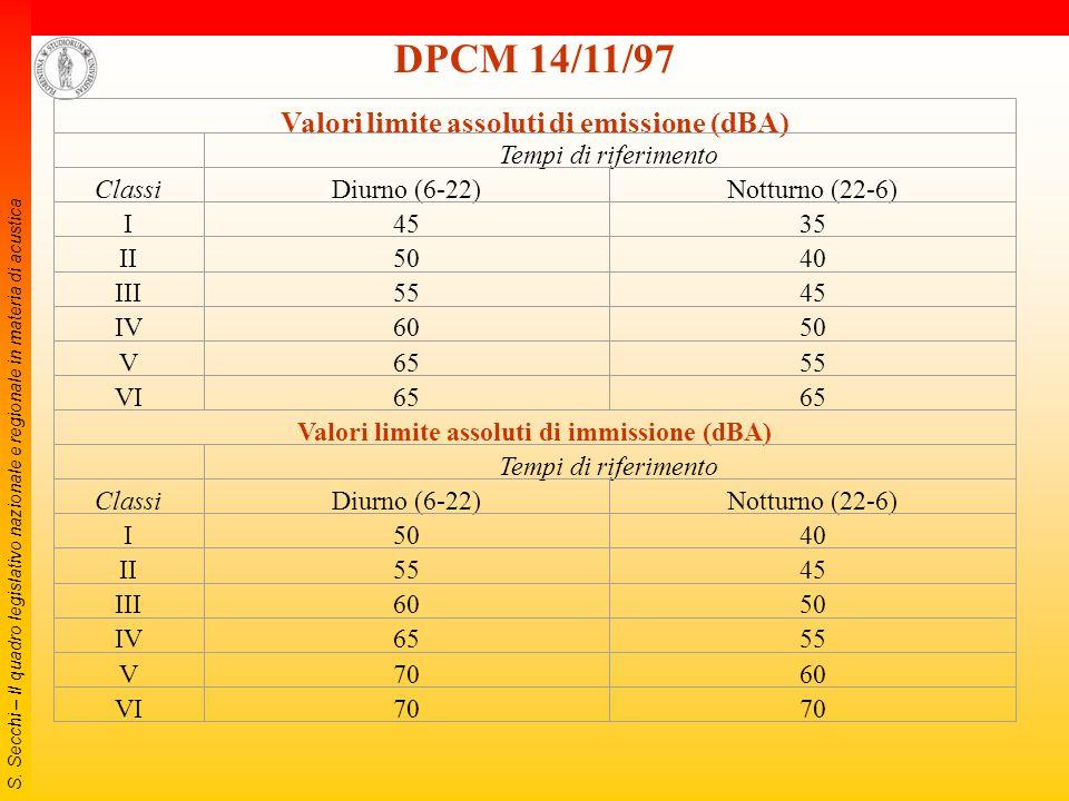 S. Secchi – Il quadro legislativo nazionale e regionale in materia di acustica Classe Definizione (DPCM 14.11.97) I aree particolarmente protette: are