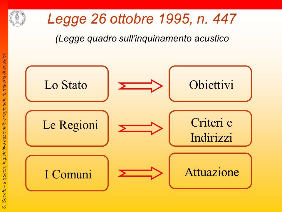 S. Secchi – Il quadro legislativo nazionale e regionale in materia di acustica DPCM del 1º marzo 1991 Limiti massimi di esposizione al rumore negli am