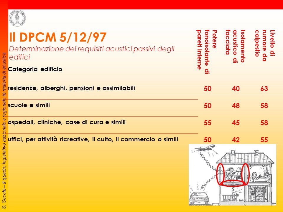 S. Secchi – Il quadro legislativo nazionale e regionale in materia di acustica Requisiti acustici passivi degli edifici, dei loro componenti e degli i