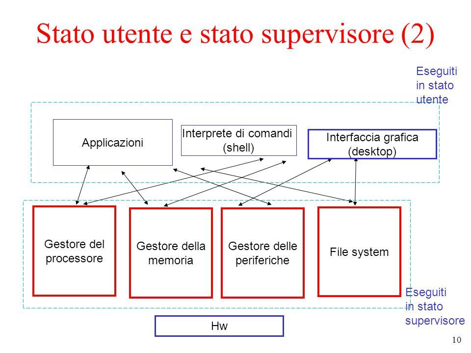 10 Stato utente e stato supervisore (2) Gestore del processore Gestore della memoria File system Gestore delle periferiche Interprete di comandi (shell) Applicazioni Hw Eseguiti in stato utente Eseguiti in stato supervisore Interfaccia grafica (desktop)