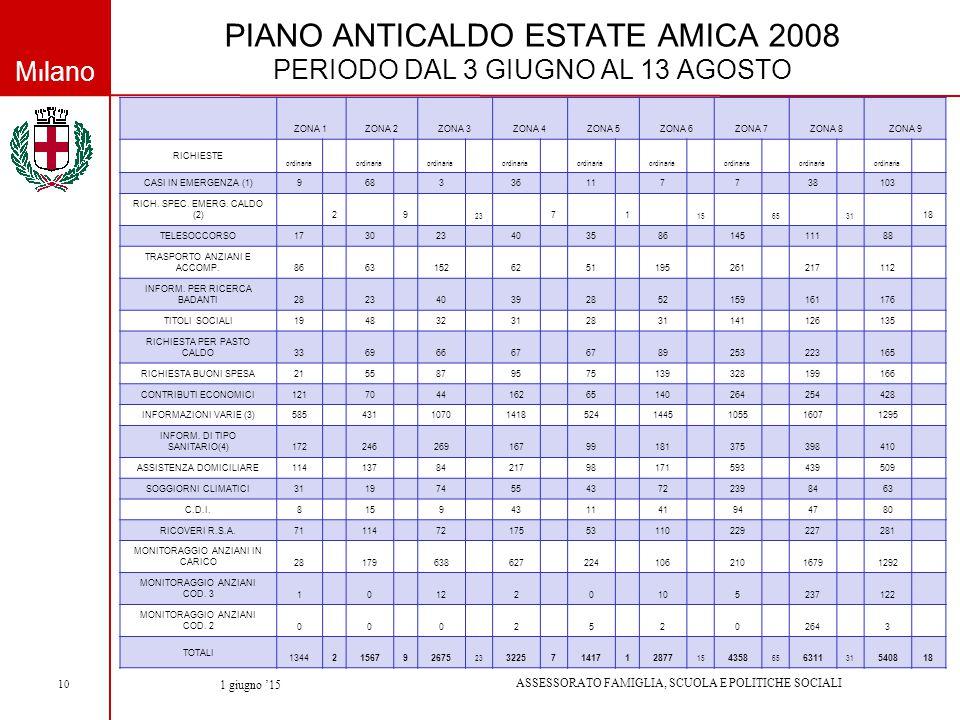 Milano ASSESSORATO FAMIGLIA, SCUOLA E POLITICHE SOCIALI 1 giugno '15 10 PIANO ANTICALDO ESTATE AMICA 2008 PERIODO DAL 3 GIUGNO AL 13 AGOSTO ZONA 1ZONA 2ZONA 3ZONA 4ZONA 5ZONA 6ZONA 7ZONA 8ZONA 9 RICHIESTE ordinaria CASI IN EMERGENZA (1) 9 68 336117738103 RICH.