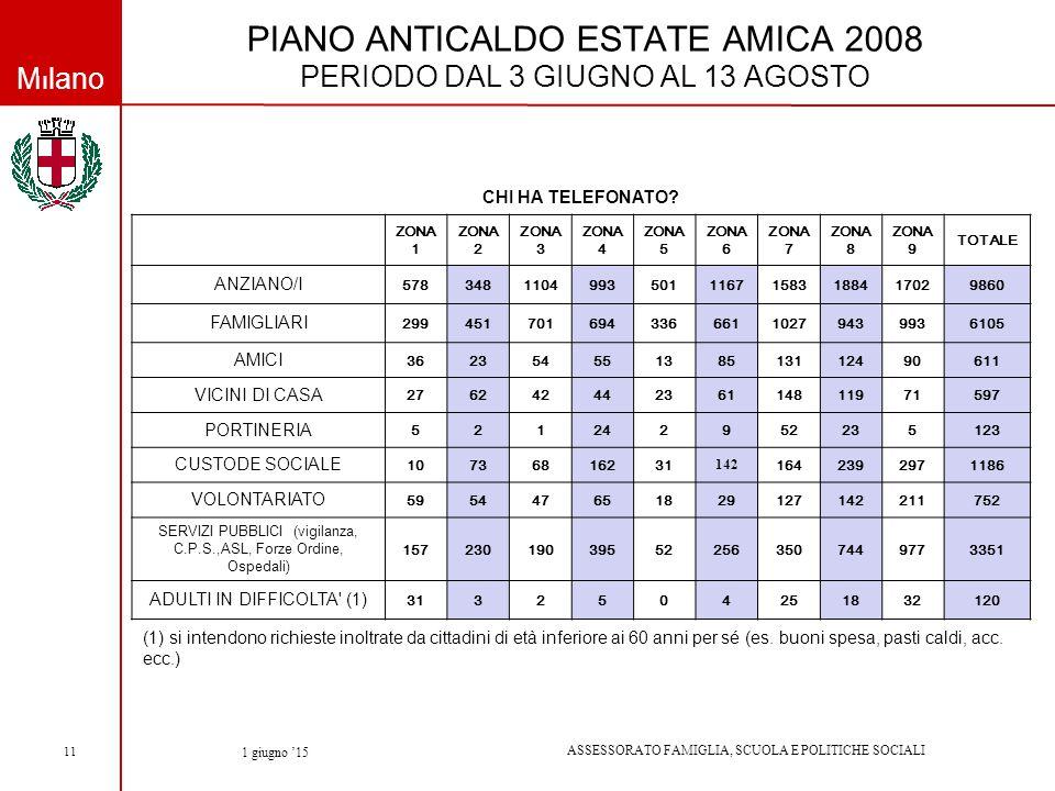 Milano ASSESSORATO FAMIGLIA, SCUOLA E POLITICHE SOCIALI 1 giugno '15 11 PIANO ANTICALDO ESTATE AMICA 2008 PERIODO DAL 3 GIUGNO AL 13 AGOSTO CHI HA TELEFONATO.
