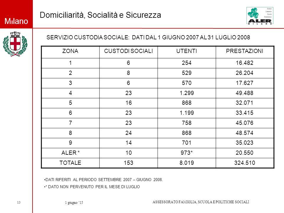 Milano ASSESSORATO FAMIGLIA, SCUOLA E POLITICHE SOCIALI 1 giugno '15 13 Domiciliarità, Socialità e Sicurezza ZONACUSTODI SOCIALIUTENTIPRESTAZIONI 1625416.482 2852926.204 3657017.627 4231.29949.488 51686832.071 6231.19933.415 72375845.076 82486848.574 91470135.023 ALER *10973*20.550 TOTALE1538.019324.510 SERVIZIO CUSTODIA SOCIALE: DATI DAL 1 GIUGNO 2007 AL 31 LUGLIO 2008 DATI RIFERITI AL PERIODO SETTEMBRE 2007 – GIUGNO 2008.