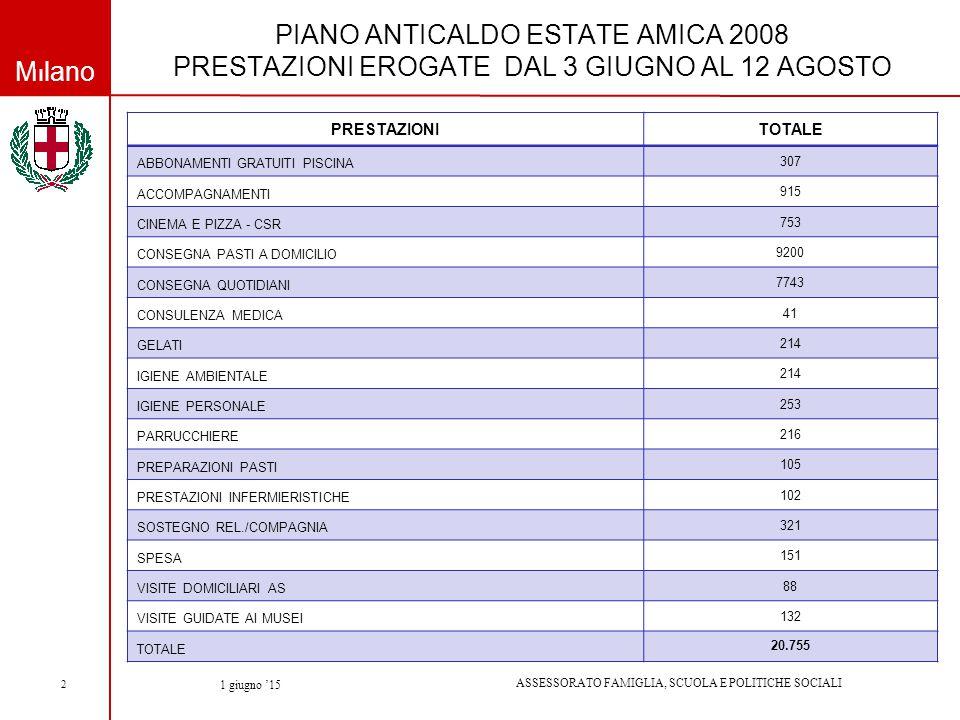 Milano ASSESSORATO FAMIGLIA, SCUOLA E POLITICHE SOCIALI 1 giugno '15 2 PIANO ANTICALDO ESTATE AMICA 2008 PRESTAZIONI EROGATE DAL 3 GIUGNO AL 12 AGOSTO PRESTAZIONITOTALE ABBONAMENTI GRATUITI PISCINA 307 ACCOMPAGNAMENTI 915 CINEMA E PIZZA - CSR 753 CONSEGNA PASTI A DOMICILIO 9200 CONSEGNA QUOTIDIANI 7743 CONSULENZA MEDICA 41 GELATI 214 IGIENE AMBIENTALE 214 IGIENE PERSONALE 253 PARRUCCHIERE 216 PREPARAZIONI PASTI 105 PRESTAZIONI INFERMIERISTICHE 102 SOSTEGNO REL./COMPAGNIA 321 SPESA 151 VISITE DOMICILIARI AS 88 VISITE GUIDATE AI MUSEI 132 TOTALE 20.755