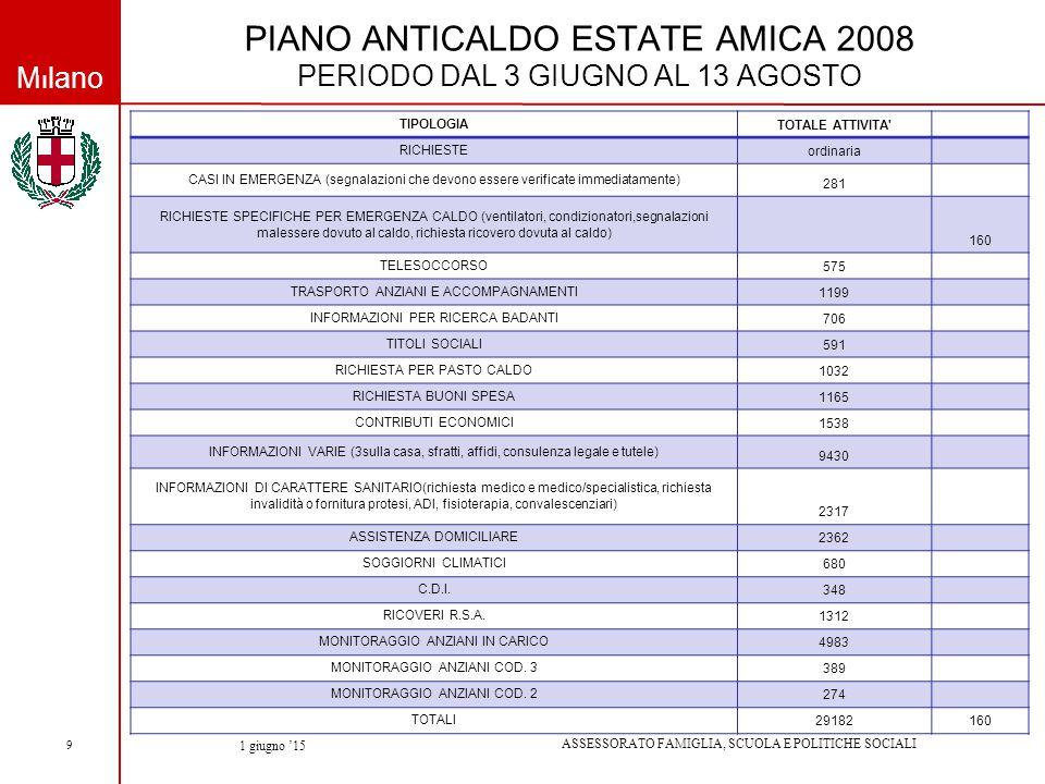 Milano ASSESSORATO FAMIGLIA, SCUOLA E POLITICHE SOCIALI 1 giugno '15 9 PIANO ANTICALDO ESTATE AMICA 2008 PERIODO DAL 3 GIUGNO AL 13 AGOSTO TIPOLOGIA TOTALE ATTIVITA RICHIESTE ordinaria CASI IN EMERGENZA (segnalazioni che devono essere verificate immediatamente) 281 RICHIESTE SPECIFICHE PER EMERGENZA CALDO (ventilatori, condizionatori,segnalazioni malessere dovuto al caldo, richiesta ricovero dovuta al caldo) 160 TELESOCCORSO 575 TRASPORTO ANZIANI E ACCOMPAGNAMENTI 1199 INFORMAZIONI PER RICERCA BADANTI 706 TITOLI SOCIALI 591 RICHIESTA PER PASTO CALDO 1032 RICHIESTA BUONI SPESA 1165 CONTRIBUTI ECONOMICI 1538 INFORMAZIONI VARIE (3sulla casa, sfratti, affidi, consulenza legale e tutele) 9430 INFORMAZIONI DI CARATTERE SANITARIO(richiesta medico e medico/specialistica, richiesta invalidità o fornitura protesi, ADI, fisioterapia, convalescenziari) 2317 ASSISTENZA DOMICILIARE 2362 SOGGIORNI CLIMATICI 680 C.D.I.