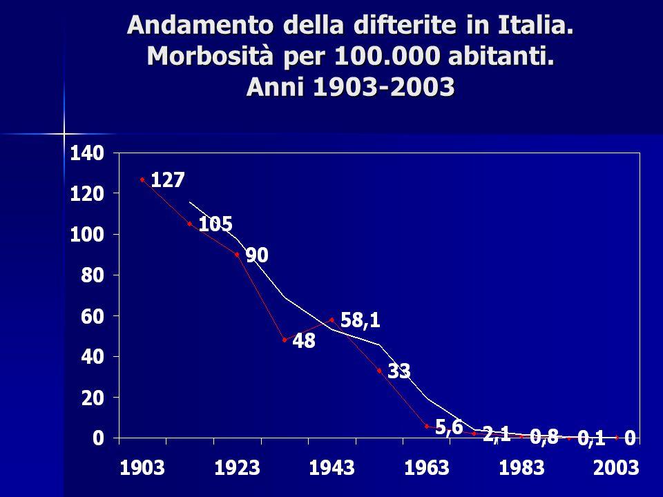 Andamento della difterite in Italia. Morbosità per 100.000 abitanti. Anni 1903-2003