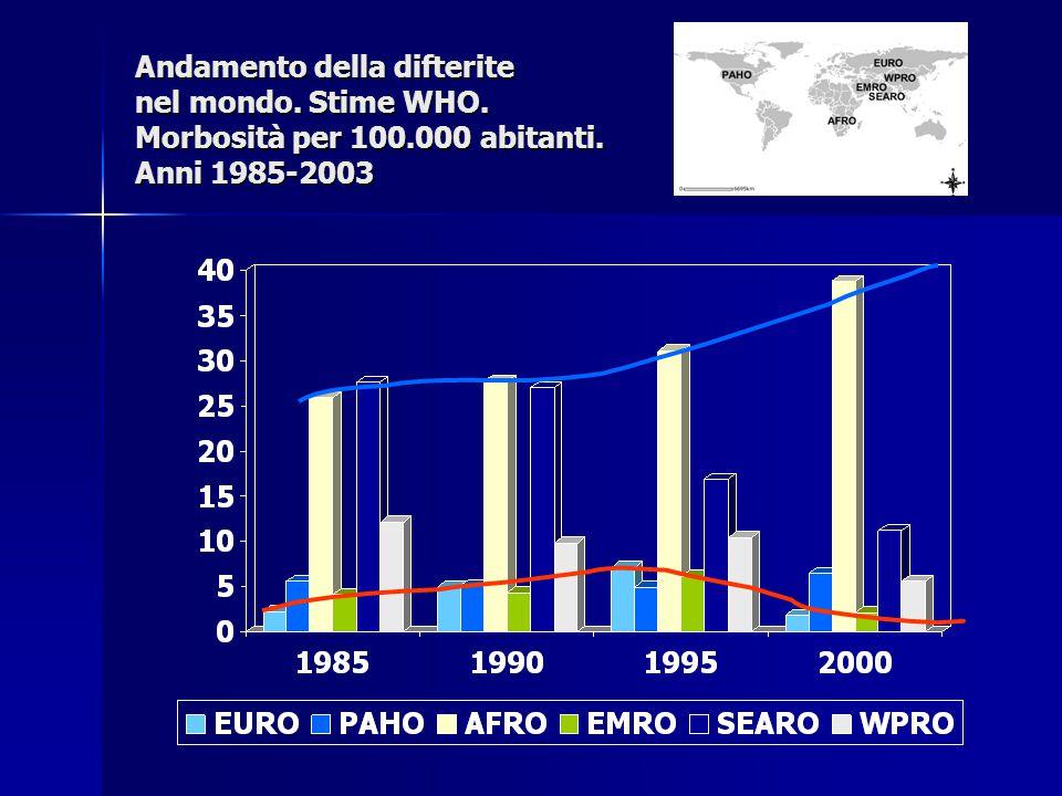 Andamento della difterite nel mondo. Stime WHO. Morbosità per 100.000 abitanti. Anni 1985-2003