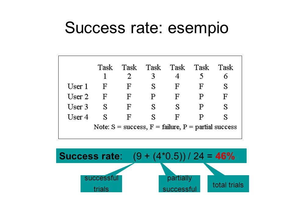 Success rate: esempio Success rate: (9 + (4*0.5)) / 24 = 46% successful trials partially successful total trials