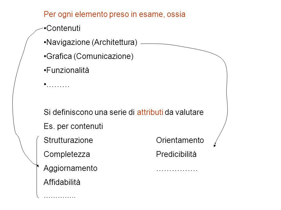 Per ogni elemento preso in esame, ossia Contenuti Navigazione (Architettura) Grafica (Comunicazione) Funzionalità ……… Si definiscono una serie di attributi da valutare Es.