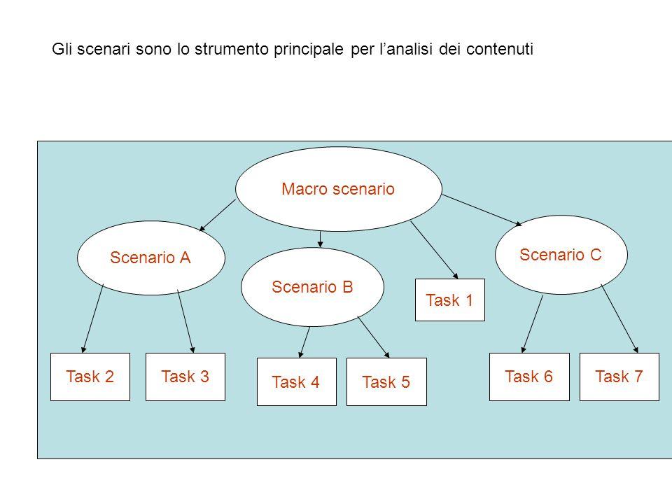 Gli scenari sono lo strumento principale per l'analisi dei contenuti Macro scenario Scenario A Scenario B Scenario C Task 1 Task 2Task 3 Task 4 Task 7Task 6 Task 5