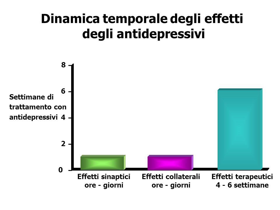 Dinamica temporale degli effetti degli antidepressivi Settimane di trattamento con antidepressivi 0 2 4 6 8 Effetti sinaptici ore - giorni Effetti col