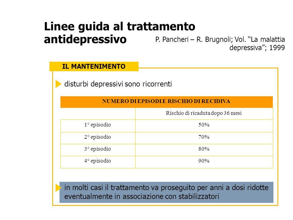 """P. Pancheri – R. Brugnoli; Vol. """"La malattia depressiva""""; 1999 Linee guida al trattamento antidepressivo IL MANTENIMENTO 90%4° episodio 80%3° episodio"""