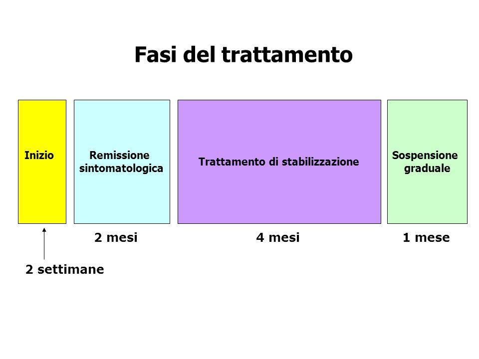 Fasi del trattamento InizioRemissione sintomatologica Trattamento di stabilizzazione 2 settimane 2 mesi4 mesi Sospensione graduale 1 mese