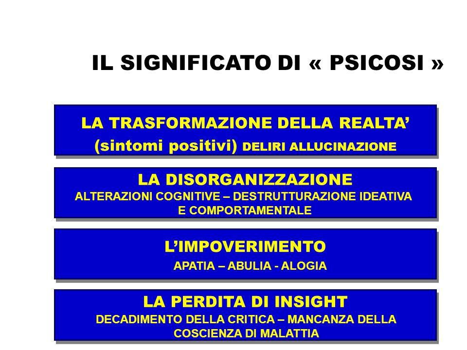 IL SIGNIFICATO DI « PSICOSI » LA TRASFORMAZIONE DELLA REALTA' (sintomi positivi) DELIRI ALLUCINAZIONE LA DISORGANIZZAZIONE L'IMPOVERIMENTO LA PERDITA