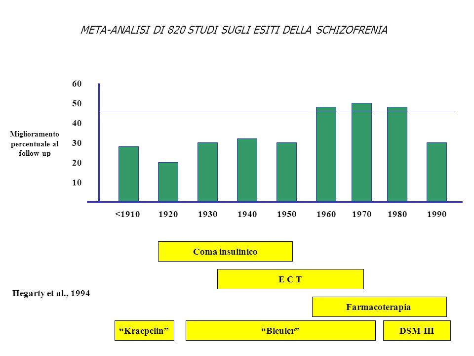META-ANALISI DI 820 STUDI SUGLI ESITI DELLA SCHIZOFRENIA <191019201990198019701960195019401930 10 60 50 40 30 20 Miglioramento percentuale al follow-u