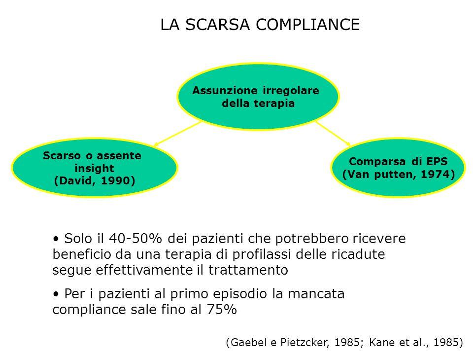 LA SCARSA COMPLIANCE Assunzione irregolare della terapia Scarso o assente insight (David, 1990) Comparsa di EPS (Van putten, 1974) Solo il 40-50% dei