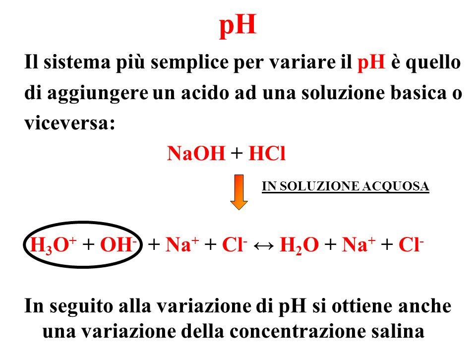 pH Il sistema più semplice per variare il pH è quello di aggiungere un acido ad una soluzione basica o viceversa: NaOH + HCl IN SOLUZIONE ACQUOSA H 3