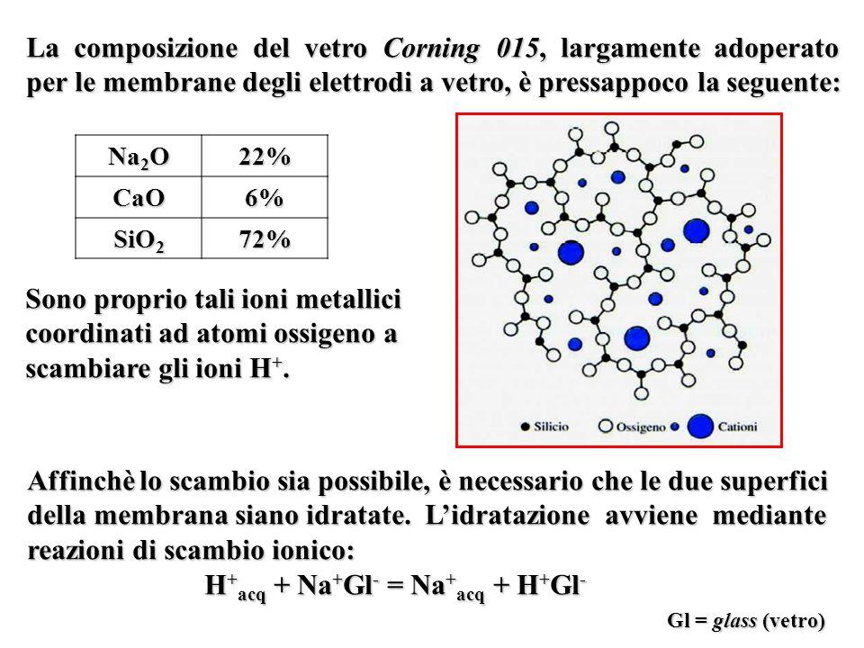 La composizione del vetro Corning 015, largamente adoperato per le membrane degli elettrodi a vetro, è pressappoco la seguente: Na 2 O 22%CaO6% SiO 2