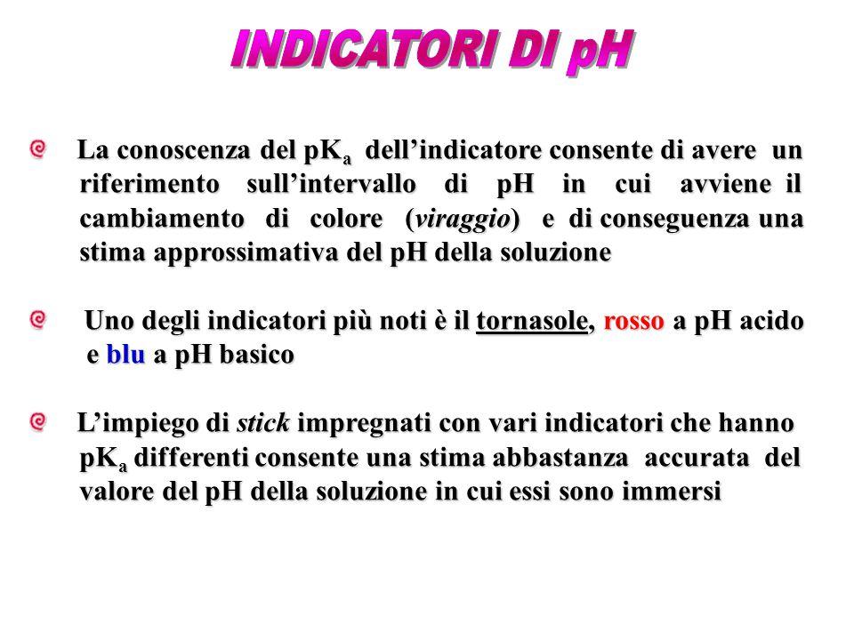 La conoscenza del pK a dell'indicatore consente di avere un La conoscenza del pK a dell'indicatore consente di avere un riferimento sull'intervallo di