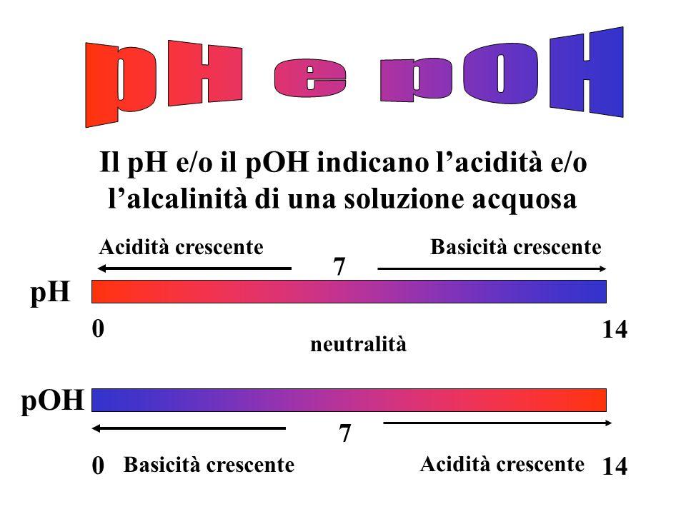 pH < 7soluzione acida pH > 7soluzione basica pH = 7soluzione neutra La funzione pOH può essere impiegata per esprimere la concentrazione degli ioni OH - : Nel caso dell'acqua pura a 25°C: pH = - log[H 3 O + ] [H 3 O + ] > 1 · 10 -7 [H 3 O + ] < 1 · 10 -7 [H 3 O + ] = 1 · 10 -7 pOH = -log[OH - ] pH + pOH= 14