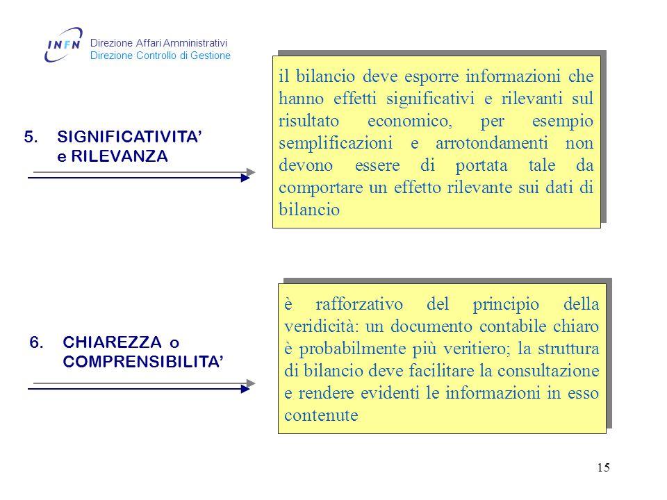 Direzione Affari Amministrativi Direzione Controllo di Gestione 14 3.IMPARZIALITA' (neutralità) nei processi che richiedono elementi di stima devono essere sempre applicati gli stessi criteri di valutazione tutte le valutazioni devono basarsi su accurate analisi degli andamenti storici o su altri idonei parametri di riferimento in sintesi i bilanci finanziari debbono rispettare la congruità delle spese e l'attendibilità delle risorse acquisibili tutte le valutazioni devono basarsi su accurate analisi degli andamenti storici o su altri idonei parametri di riferimento in sintesi i bilanci finanziari debbono rispettare la congruità delle spese e l'attendibilità delle risorse acquisibili 4.