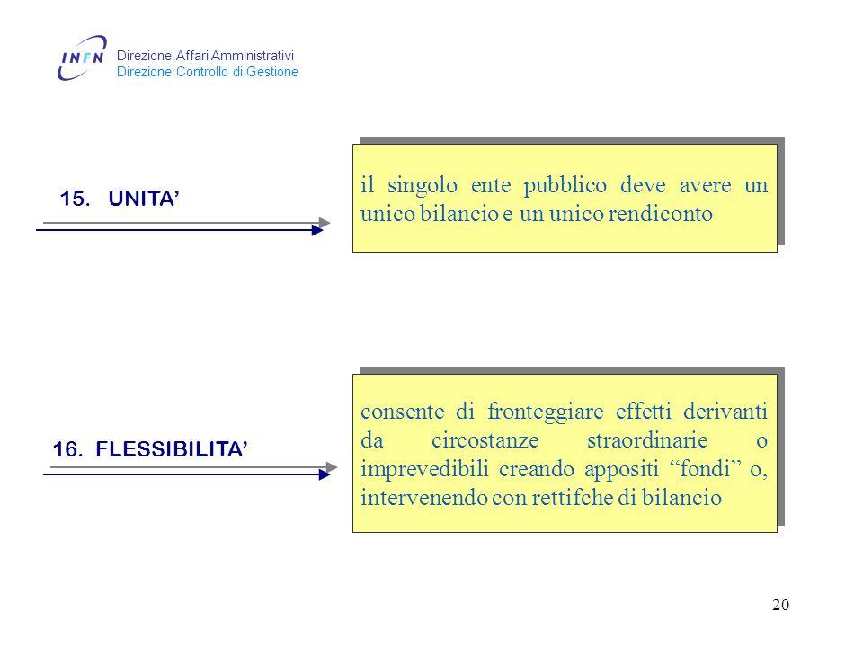Direzione Affari Amministrativi Direzione Controllo di Gestione 19 13.
